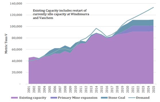 Market condition of Vanadium