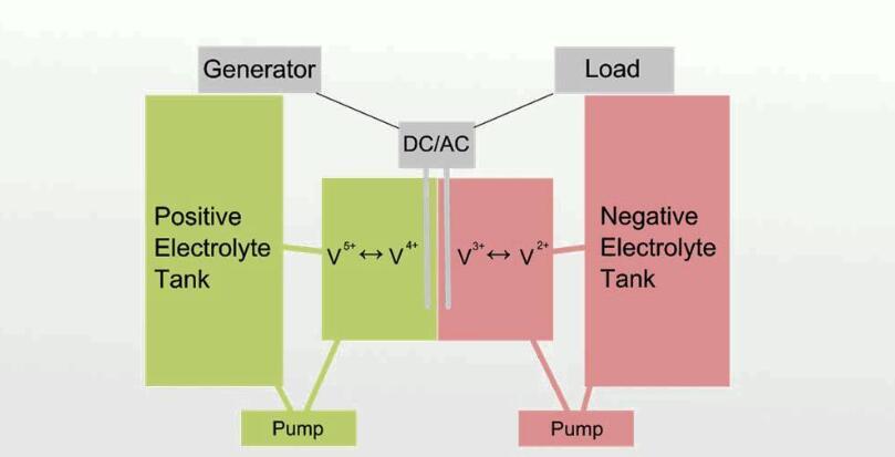 Vanadium-redox-battery